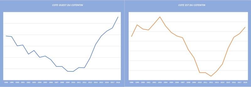 Tendance de l'indice gonadique depuis 1998 (@SMEL)