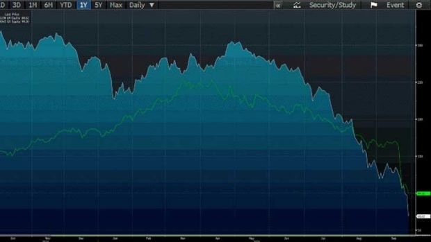 VW shareholders (green line), it could be worse: just look at Glencore (white line).