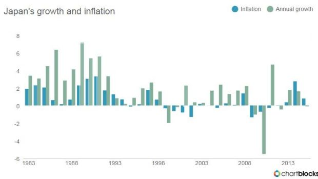 Se the link between GDP growth and inflation/deflation