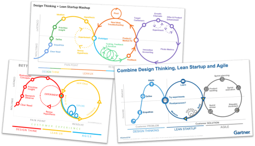small resolution of in 2016 gartner published a diagram that combines ideas from design thinking lean startup and agile