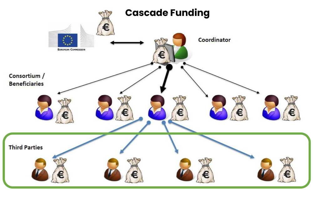 European Open Calls for third parties attraverso l'iniziativa Cascade Funding