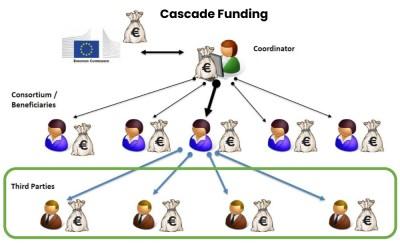 European Open Calls for third parties attraverso l'iniziativa Cascade Funding