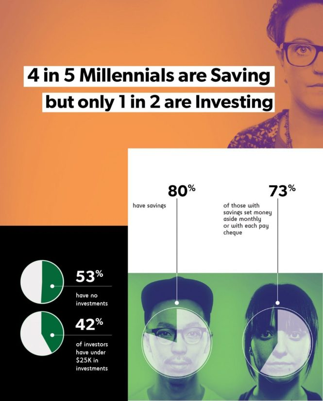 How many millennials are investing?