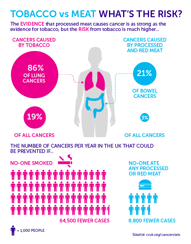 Comparison of cancer risk: tobacco vs meat