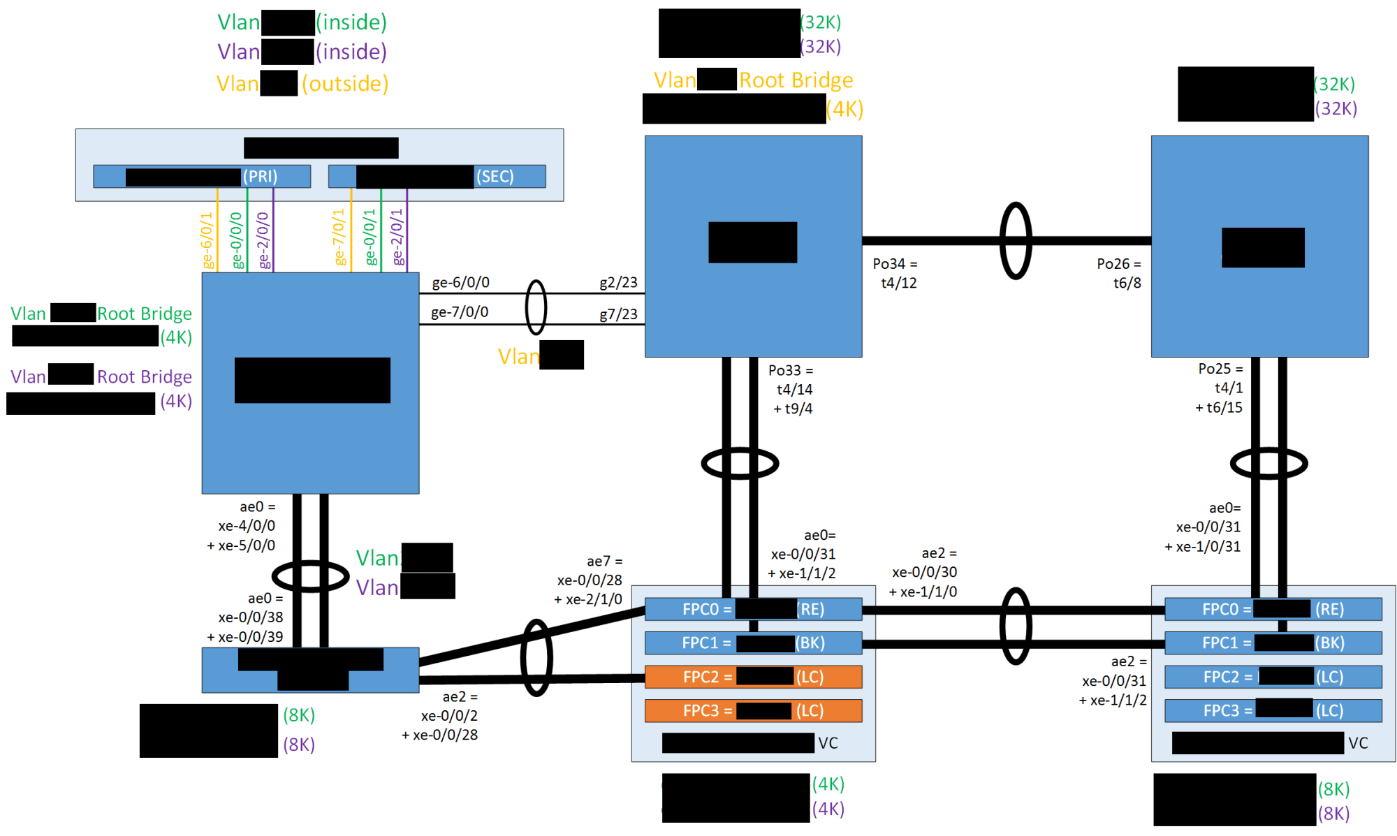 hight resolution of diagram of datacenter switch infrastructure for per vlan stp bridge priority planning when root bridge varies by gateway