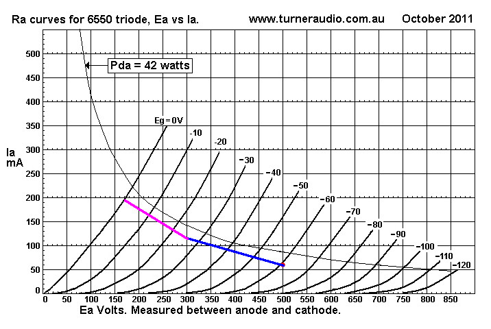 Ben's Push-Pull Ultralinear/Triode 6550 Amplifier