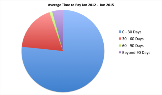 4 year average time to pay