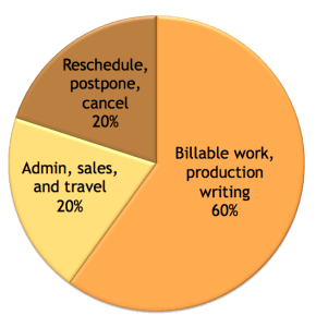 Billable time versus overhead time (idealised)