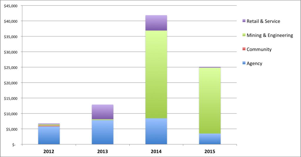 4 Year Income Graph