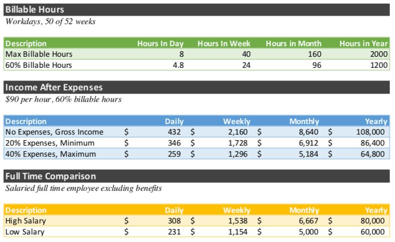 Salary Versus Self Employment