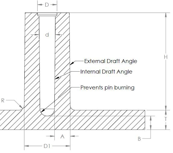 Plastic Part Design Guidelines for Injection Molding