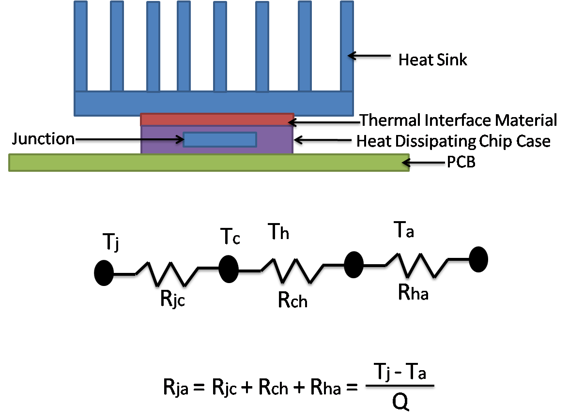 heat sink thermal resistance and size