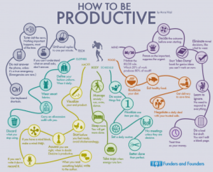 How to be productive - Mindmap of 35 habits