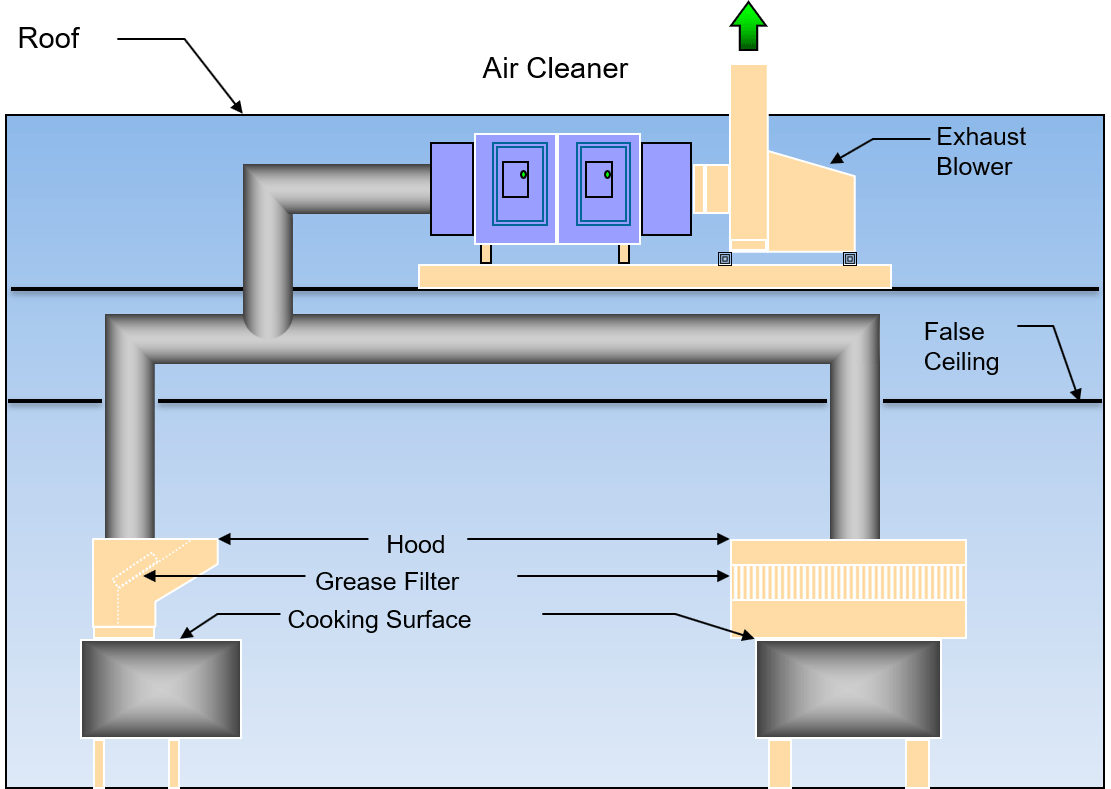 configurations of commercial kitchen