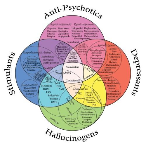 psychoactive properties graphic