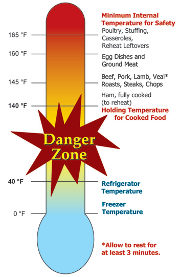 Cooking danger zone graphic