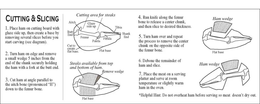 hight resolution of ham bone diagram wiring diagram centrecity ham burger u0027s smokehouseham guide for cutting
