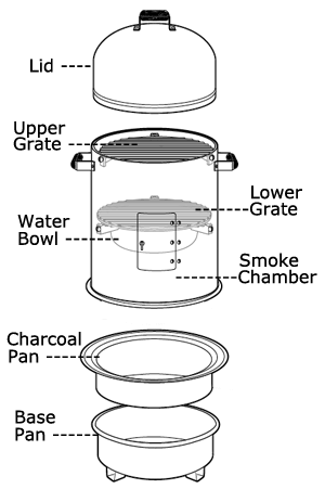 How To Use a Smoker and Rectify Common Smoker Problems