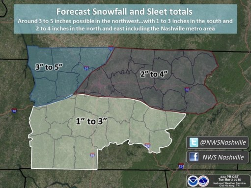Expected accumulations