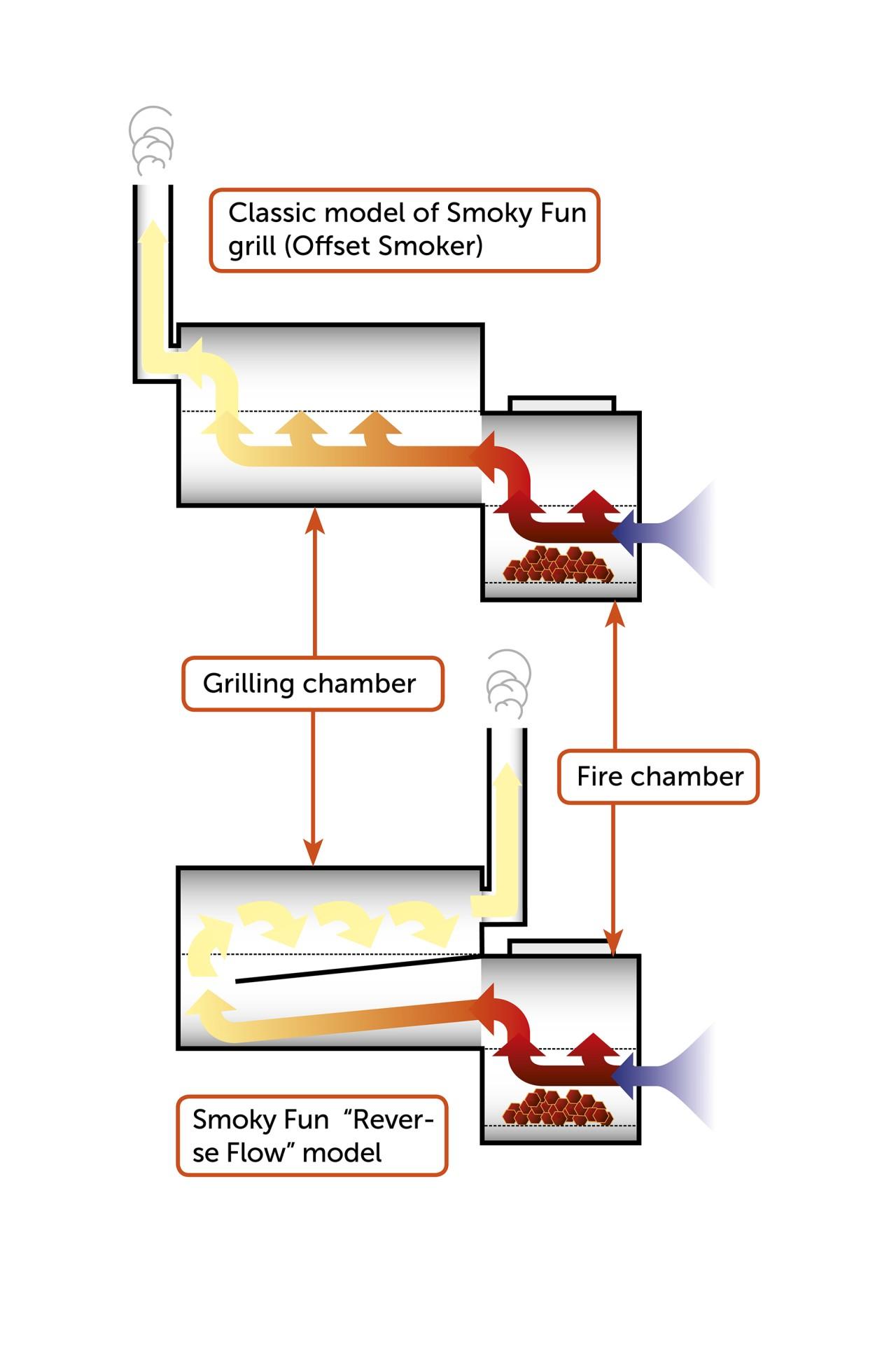 how a smoker works diagram trailer wiring 4 flat offset repair scheme