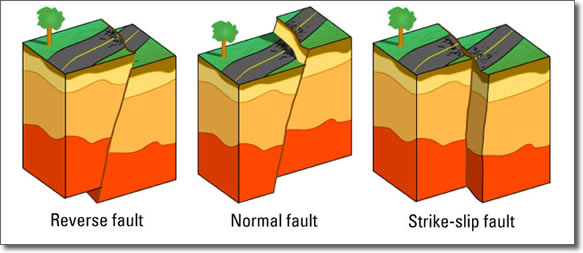 3 types of faults diagram block reduction rules earthquake fault lines and plates interactions
