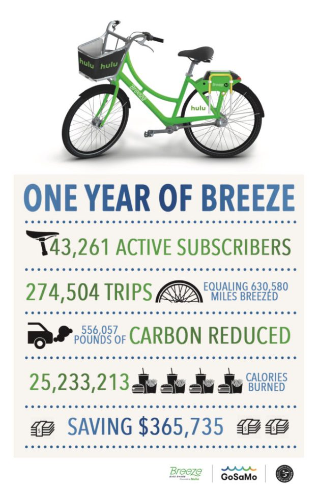Once year of Breeze, 43,261 Active Subscribers / 274,504 Trip - equaling 630,580 Miles Breezed / 556.057 pounds of Carbon Reduced / 25,233,213 Calories Burned / Savings of $365,735