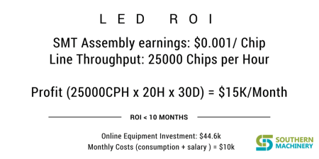 LED ROIDIP, PCB Assembly,Chip Mounter, Pick and Place, IC Mounter, High Speed Mounter, Wave soldering,LED lighting, LED Lamp, LED Display, LED tube,UPS, Power Converter, Power Adepter, Mobile Charger, PCB board handling system, Loader, Unloader, Conveyor,Shuttle, Chip Mounter, Pick and Place, IC Mounter, High Speed Mounter Induction Cooker, AC, Electric Cooker, Fan, TV, Settle Box