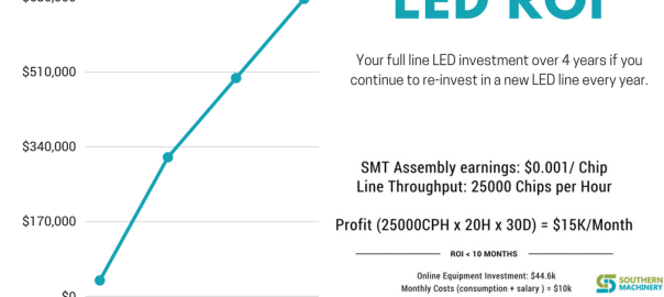 Full Line SMT line for LED info@smthelp.com ROI