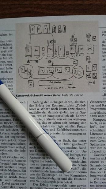 Zur Arbeit gehört die Planung. Sie benötigen einen Bauplan für den Roman.