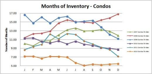 Smyrna-Vinings-Condos-Months-Inventory-December-2012