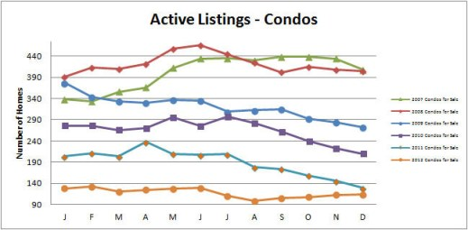 Smyrna-Vinings-Condos-for-Sale-Active-December-2012