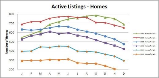 Smyrna-Vinings-Homes-for-Sale-Active-December-2012