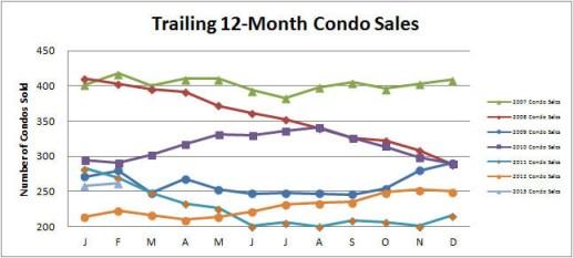 Smyrna-Vinings-Condos-Sales-February-2013