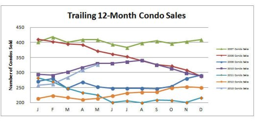 Smyrna Vinings Condos Sales May 2013