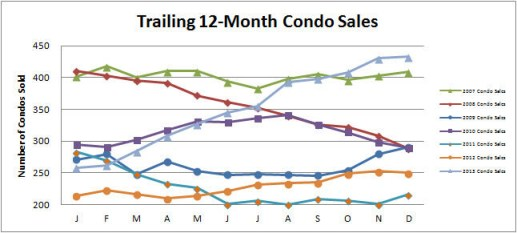 Smyrna Vinings Condos Sales December 2013