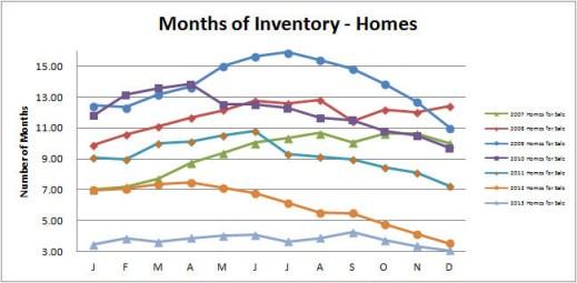 Smyrna Vinings Homes Months Inventory December 2013