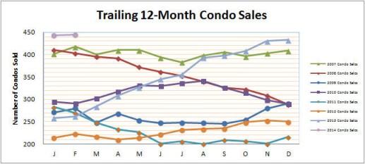 Smyrna Vinings Condos Sales February 2014
