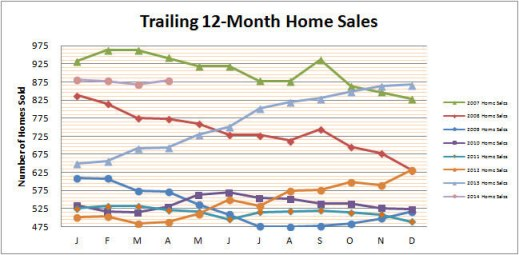 Smyrna Vinings Home Sales April 2014