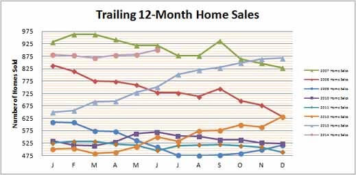 Smyrna Vinings Home Sales June 2014