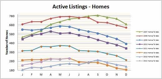 Smyrna Vinings Homes for Sale June 2014