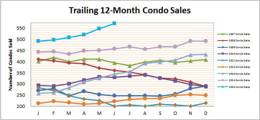 Smyrna Vinings Condos Sales June 2015