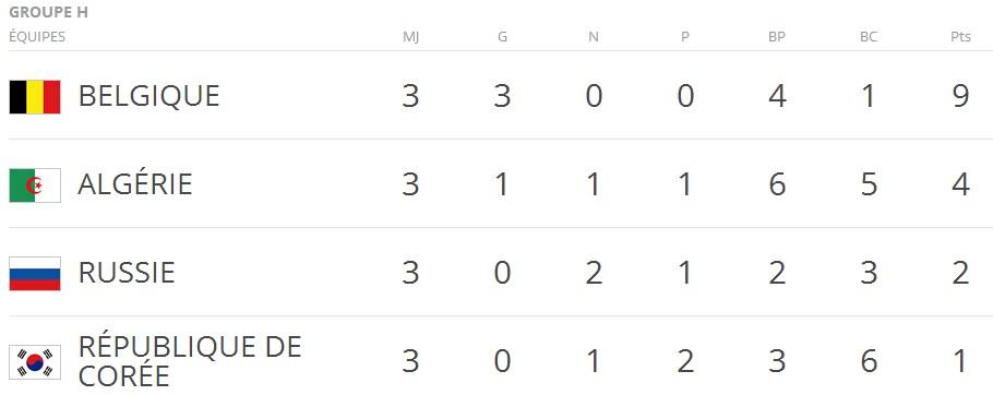 Coupe du monde : groupe G & H, USA et Algérie contre toute