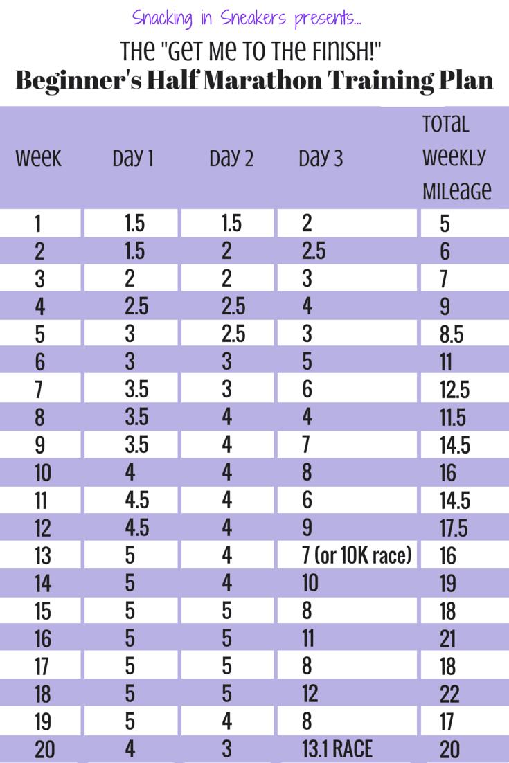 20 Week Half Marathon Training Schedule For Beginners Snacking