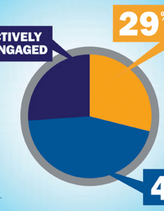 Employee engagement statistics also awesome ideas  activities for rh snacknation
