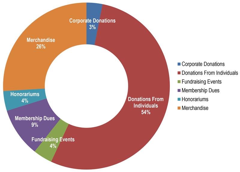 Income 2014-2015