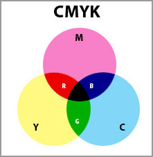 Color Theory 101 Color And Light Rgb Cmyk Color Wheel