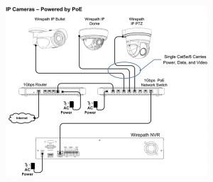 Wirepath™ Surveillance 550 Series Dome IP Outdoor Camera
