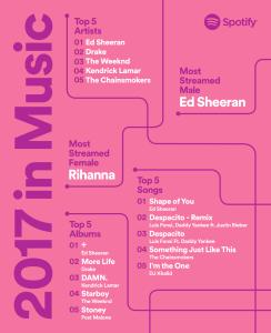 classifiche Spotify
