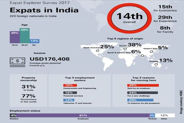 Expats in India