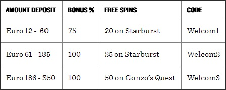 Buck and Butler Bonus Codes